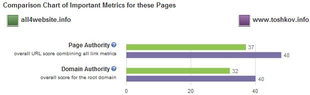 Сравняване на сайтове в OpenSiteExplorer